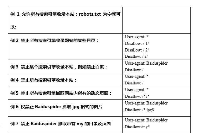 robots语法示例