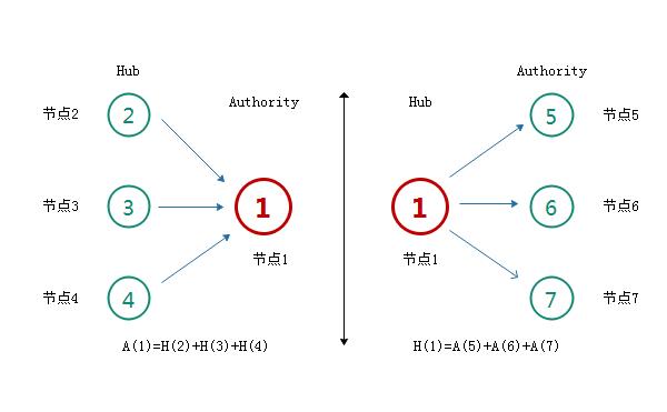HITS链接分析算法详解