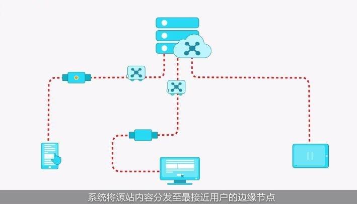 网站要不要使用CDN内容分发服务,使用CDN有什么好处?