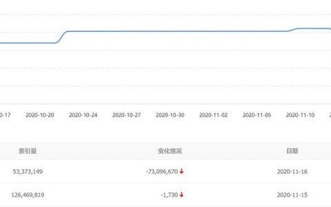 网站索引量暴跌近一半,是百度算法更新还是其他原因?